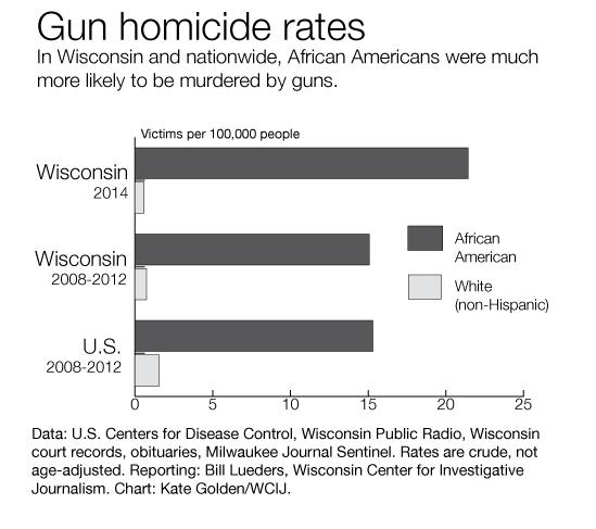 gun-homicide-rates-chart