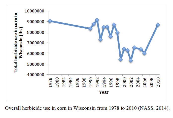 Using data from the National Agricultural Statistics Service, researcher Joanna Ory found that the reduction in atrazine use in Wisconsin has been accompanied by an increase in the use of other herbicides in recent years.