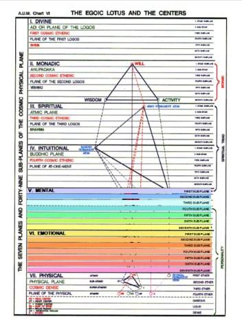 new-wisdom-chart