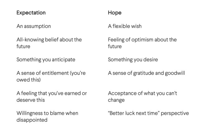 Expectation and hope