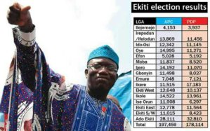 Big Trouble For Newly Elected Governor Of Ekiti As Election Results Were Rejected (See Details)