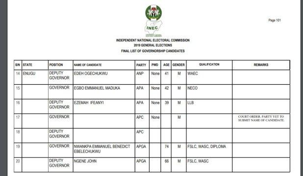 Enugu Guber: APC has no candidate - INEC