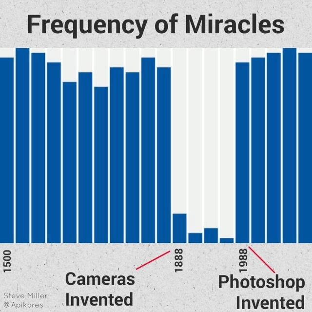 Frecuencia de milagros