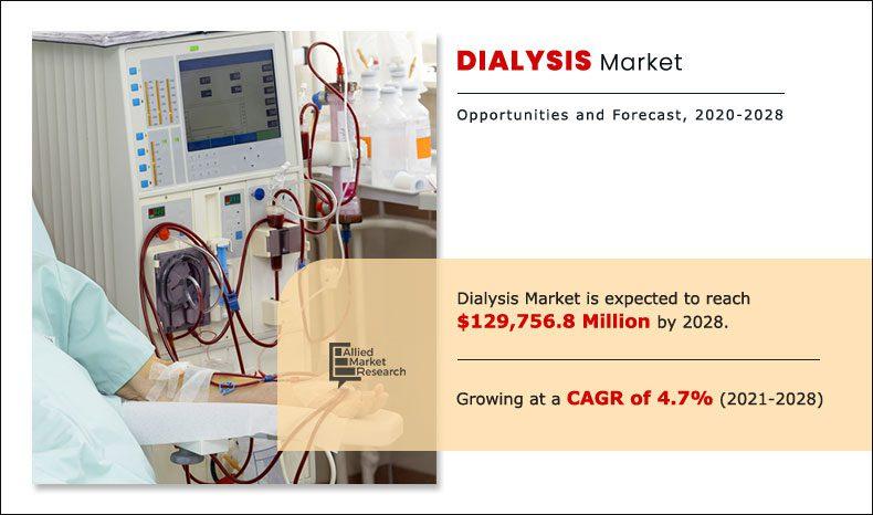 Dialysis Market
