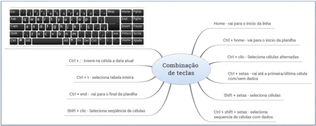 Aulas particulares de Excel teclas