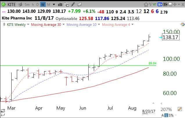 4th Day Of Qqq Short Term Down Trend Kite Flying High After Glb