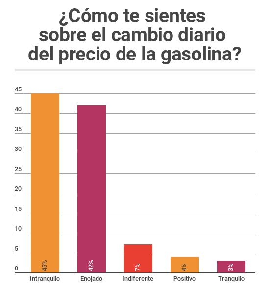 ¿Cómo te sientes sobre el cambio diario del precio de la gasolina?