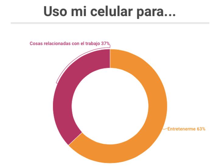 Para qué usan su celular los mexicanos