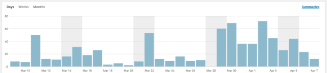 Wordpress stats example for Wit & Travesty