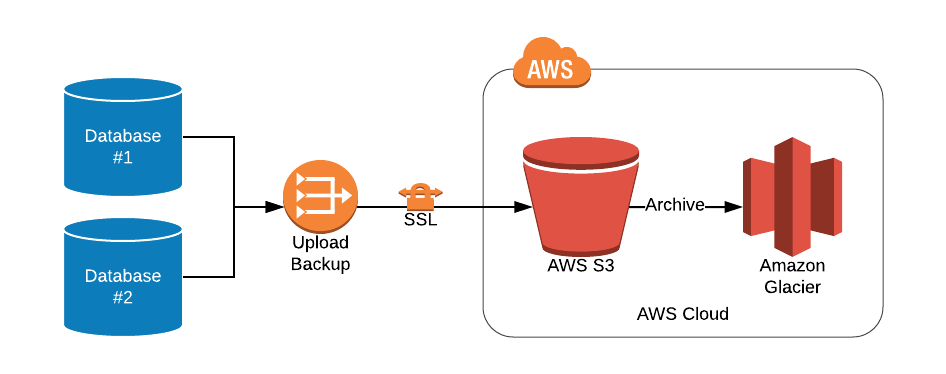 Usando AWS S3 para armazenamento de backup de banco de dados