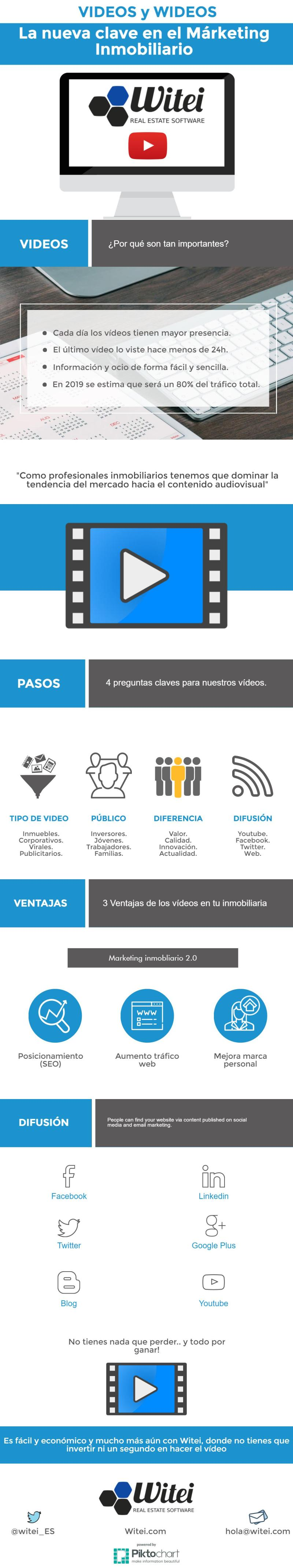 Marketing inmobiliario 2.0