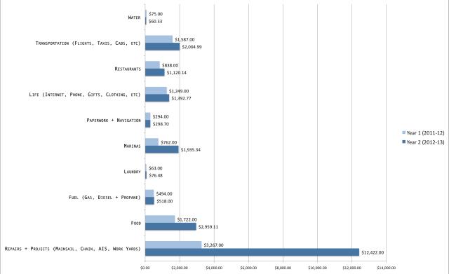 Cost of Cruising 2013 - Brio