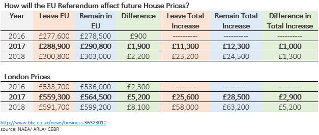 Brexit price changes