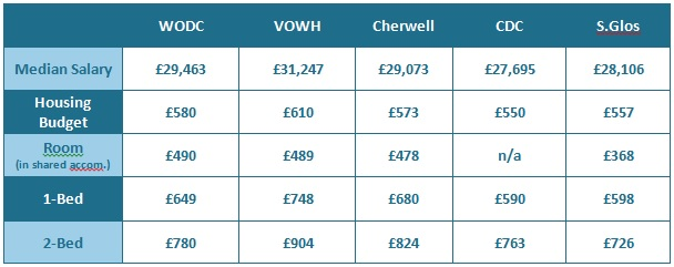 Cotswold Housing Affordability