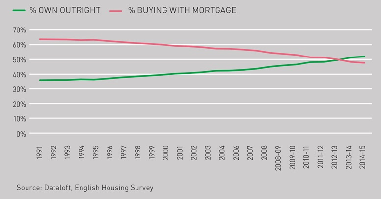 owning-home-or-mortgage