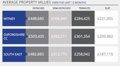 witney-av-property-values-nov-16