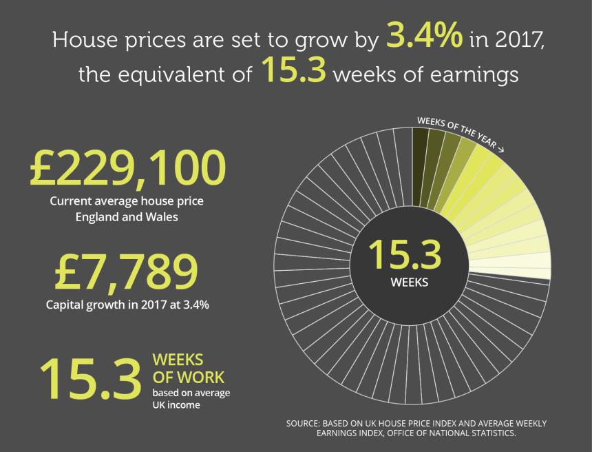 house-price-growth-2017
