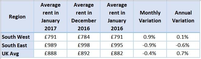 av-rent-comparison
