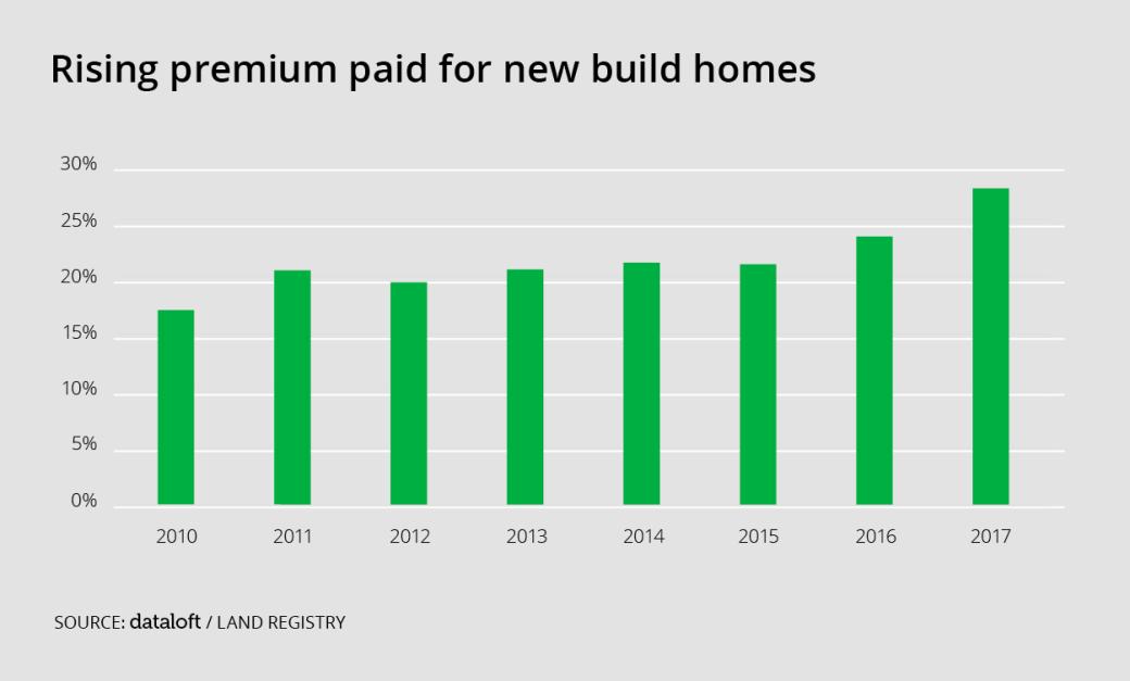 New_Build_Graph
