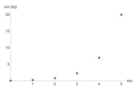เมือจำนวนรอบที่พันมากขึ้น ความฝืดของเชือกเพิ่มขึ้นอย่างรวดเร็วครับ