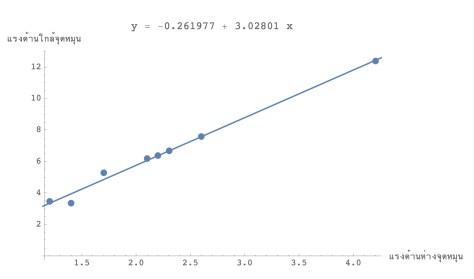 Mathematica 2
