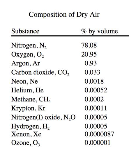 ส่วนผสมอากาศโดยปริมาตรจาก http://scifun.chem.wisc.edu/chemweek/pdf/airgas.pdf ครับ