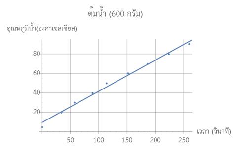 ต้มน้ำ 600 กรัม ความชันของอุณหภูมิต่อเวลาประมาณ 0.32 องศาเซลเซียสต่อวินาทีครับ