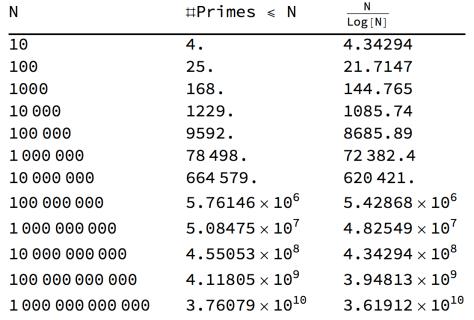 เปรียบเทียบจำนวนของจำนวนเฉพาะที่ไม่เกิน N และ N/Log(N)