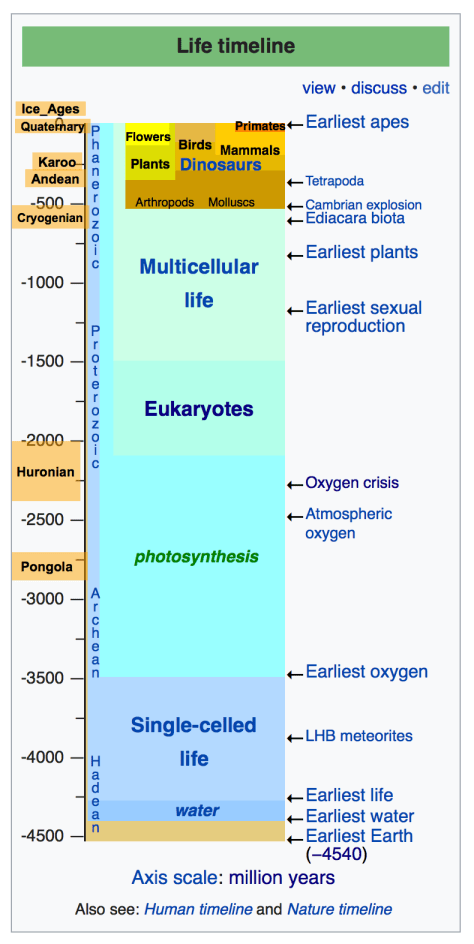 Timeline สิ่งมีชีวิตครับ https://en.wikipedia.org/wiki/Timeline_of_the_evolutionary_history_of_life