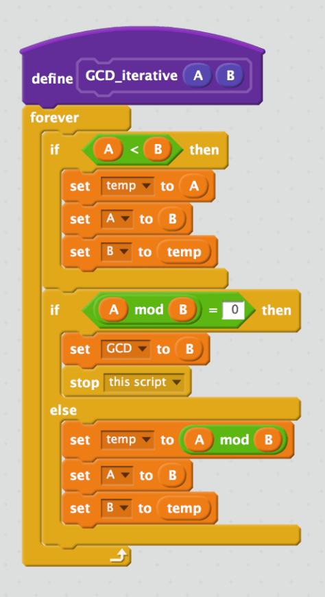 วิธีหาห.ร.ม.แบบ iterative (ทำวนไปเรื่อยๆจนได้คำตอบ ไม่ได้เรียกตัวเองแบบ recursive)
