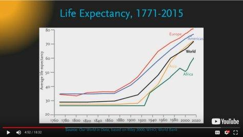 อายุขัยโดยเฉลี่ยของคนเพิ่มขึ้น