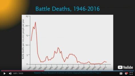 อัตราการตายจากสงครามลดลง