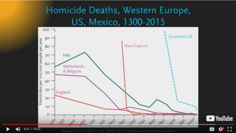 อัตราการตายจากฆาตกรรมลดลง