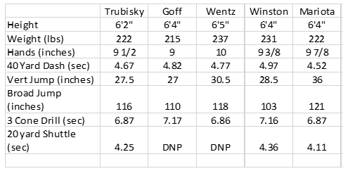 Trubisky Table 1