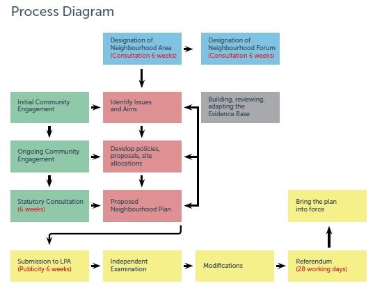 Neighbourhood Plan development flow chart