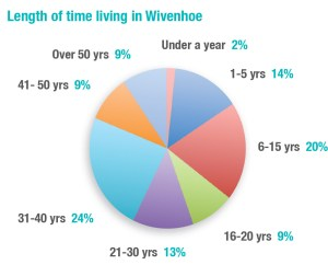 NP-DIGEST-03-02-LENGTH-OF-TIME-LIVING-IN-WIVENHOE