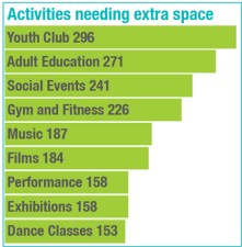 NP-DIGEST-08-01-ACTIVITIES-NEEDING-EXTRA-SPACE