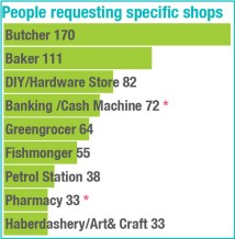 NP-DIGEST-08-01-PEOPLE-REQUESTING-SHOPS