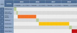 MS Timeline