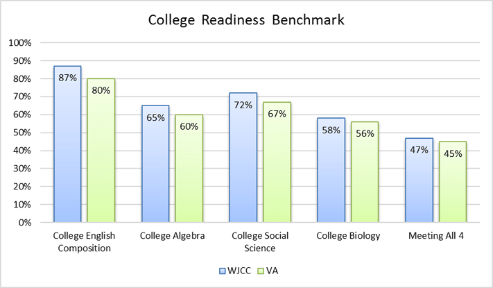WJCC & Virginia Benchmarks