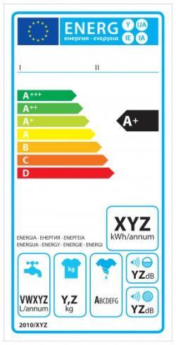 Etykieta energetyczna dla pralek