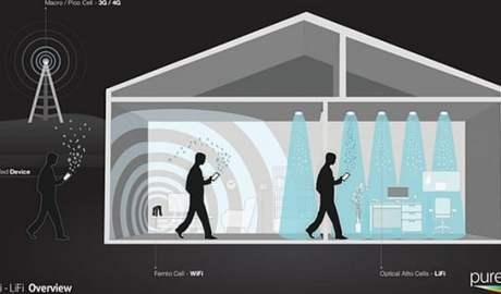 Sieć Li-Fi za pomocą żarówek LED przesyła dane nawet sto razy szybciej od Wi-Fi