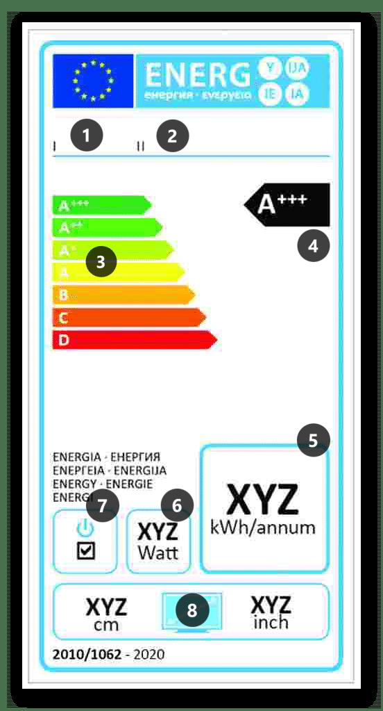 Etykieta energetyczna dla telewizorów