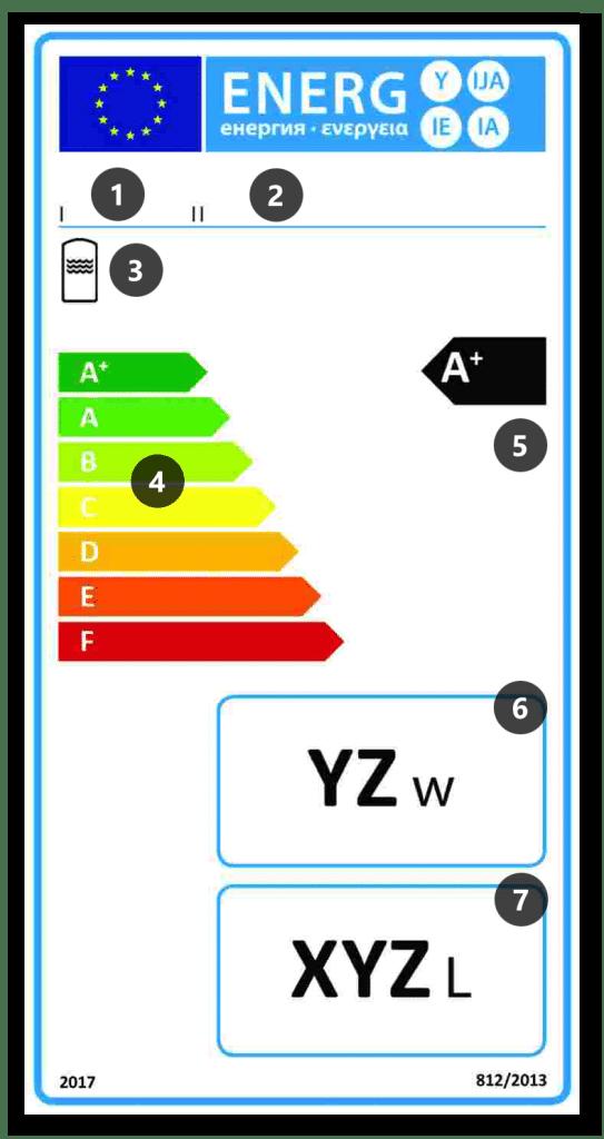 Etykieta energetyczna dla zasobników na ciepłą wodę użytkową