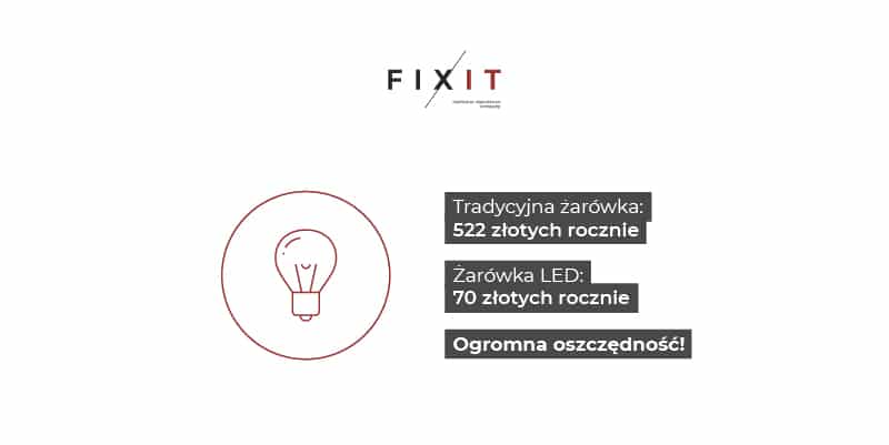 Tradycyjna żarówka: 522 złotych rocznie Żarówka LED: 70 rocznie Ogromna oszczędność!