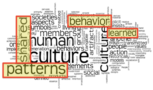 How to define Culture?  (French, Spanish) wlteacher.wordpress.com