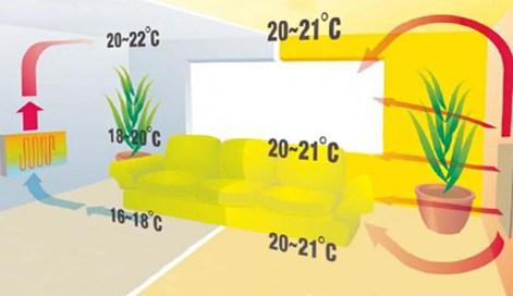 Duurzaam verwarmen met infrarood