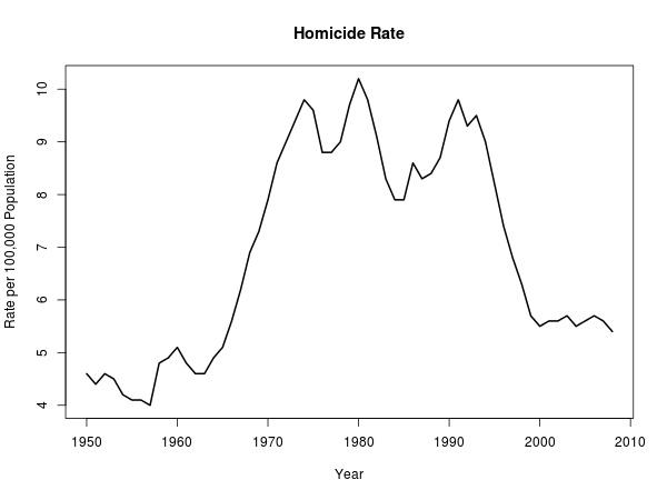 homicide rates per 100 000