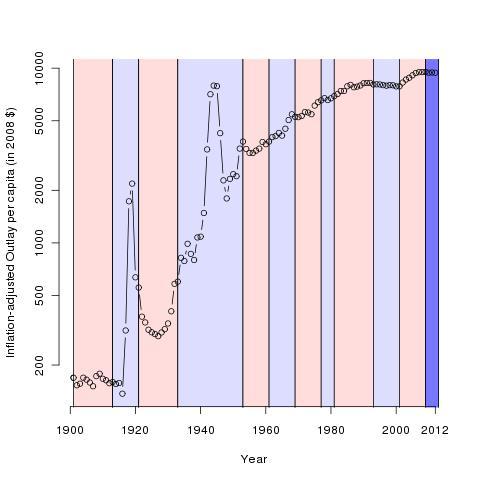 Inflation-adjusted per capita spending