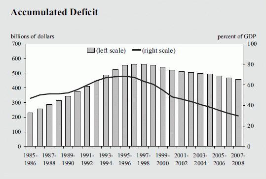 Canadian output per capita